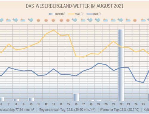 Das Wetter im Rückblick: Im August war Herbst